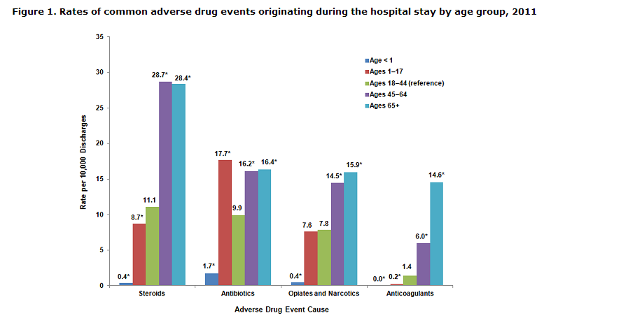 Adverse%20Drug%20Events%20%20by%20age%20group%20and%20type.png