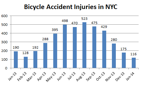 Bicycle%20Accident%20Injuries%20NYC.png