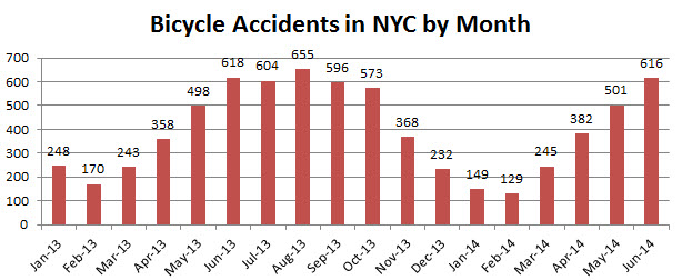 Bicycle%20Accidents%20in%20NYC%20June%202014.jpg