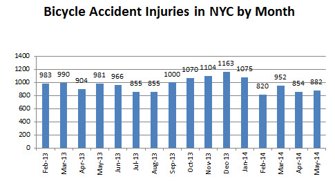 Bicycle%20accidents%20injuries%20May%202014.jpg