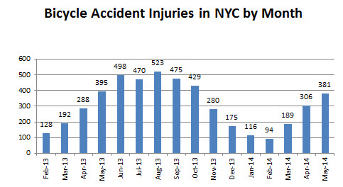 Bicycle%20accidents%20injuries%20in%20May%202014.jpg