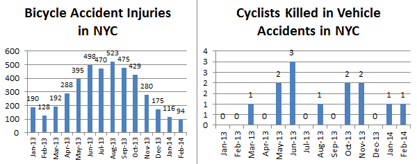 Bicyclwe%20accidents%20and%20injuries%20february%202014.png