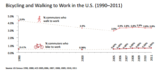 Bicylcing%20and%20walking%20to%20work.png