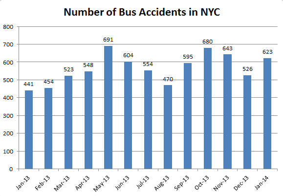 Bus%20Accidents%20NYC%20statistics.png