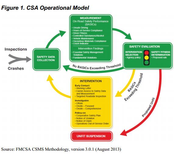 CSA%20Operational%20Model.png
