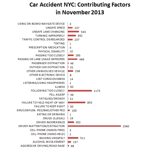 Car%20Accident%20NYC%20Contributing%20Factors%20November%202013.png