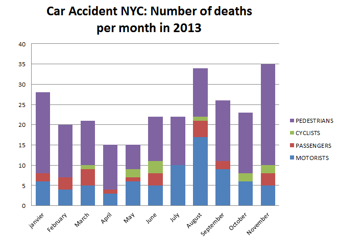 Car%20Accident%20NYC%20Number%20of%20deaths%20per%20months.png