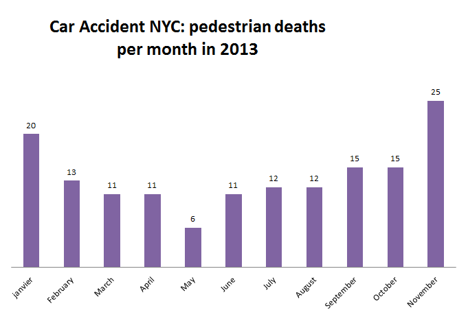 Car%20Accident%20NYC%20Number%20of%20pedestrian%20deaths%20per%20month.png