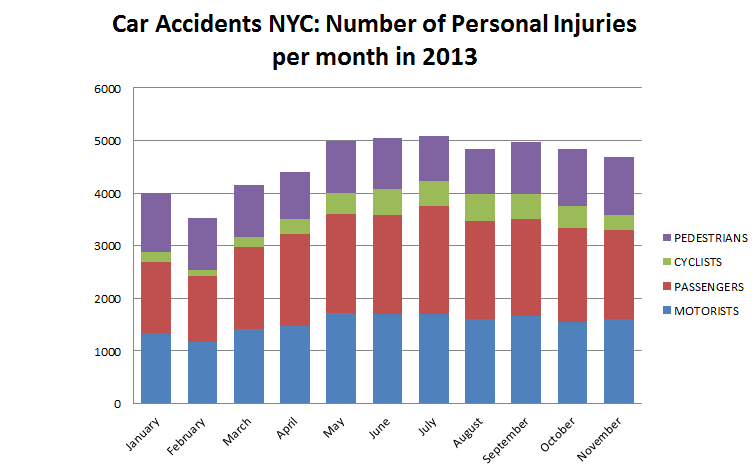 Car%20Accident%20NYC%20Number%20of%20personal%20injuries%20per%20month.png