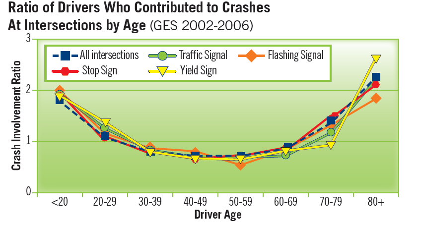 Car%20Accident%20at%20Intersection%20by%20age.png