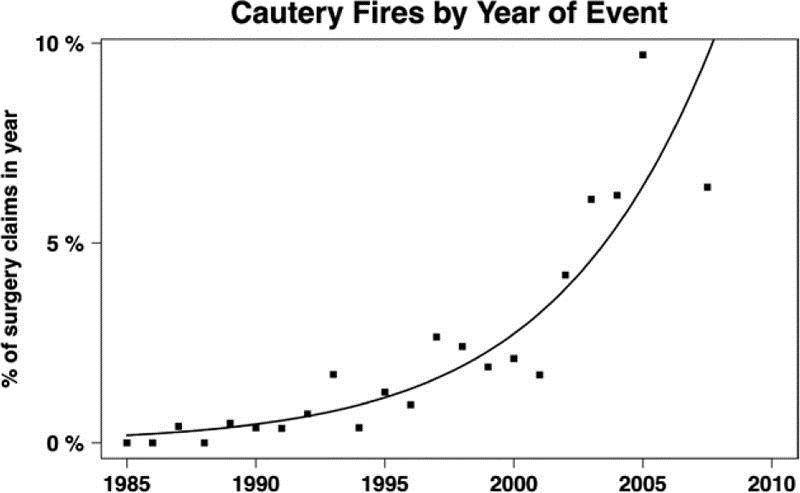 Cautery%20fires%20claims.jpeg
