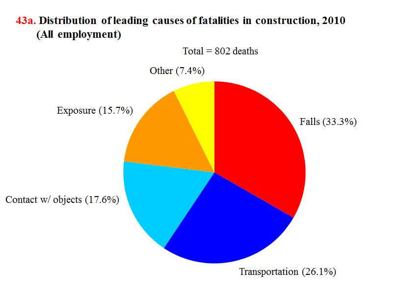 Construction%20accident%20fall%20leading%20cause%20of%20death.png