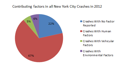 Contributing%20factors%20in%20New%20York%20Car%20Accidents%202012.png