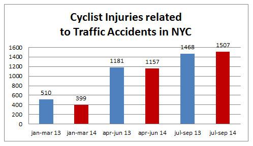 Cyclist%20Injuries%20NYC%20September%202014.jpg