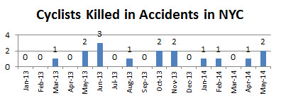 Cyclist%20deaths%20NYC%20May%2014.jpg