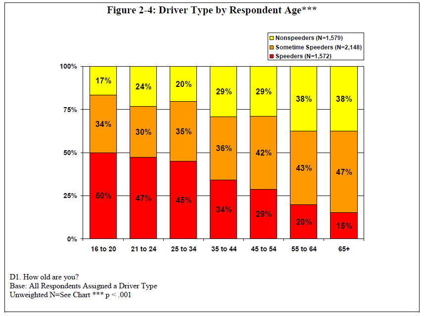 Drivers%20and%20Speed%20by%20age.PNG