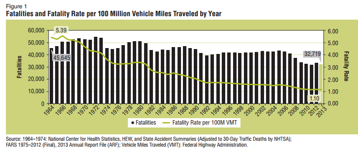 FARS%20traffic%20fatalities.PNG