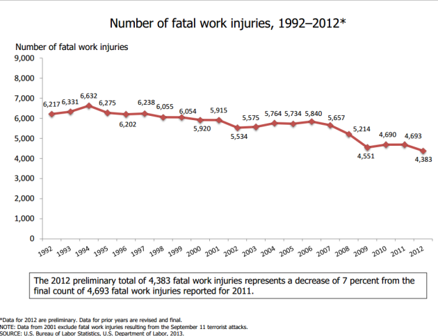Fatal%20Work%20Injuries%202012.png