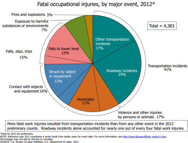 Fatal%20Work%20Injuries%20by%20event%202012.png
