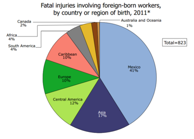 Fatal%20injury%20foreign%20workers%20by%20country.png