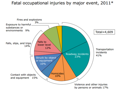 Fatal%20occupation%20injury%20by%20event.png