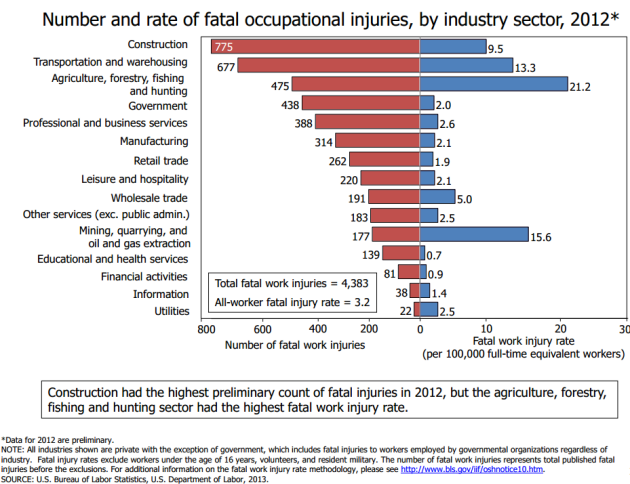 Fatal%20occupational%20injuries%20by%20industry%202012.png