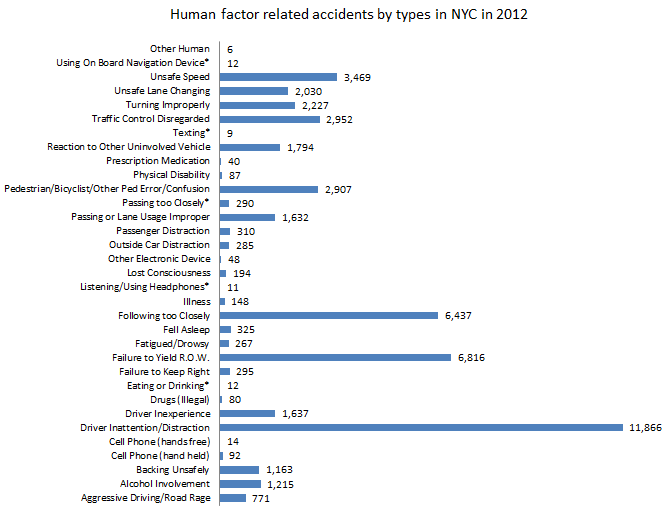 New York Car Accidents
