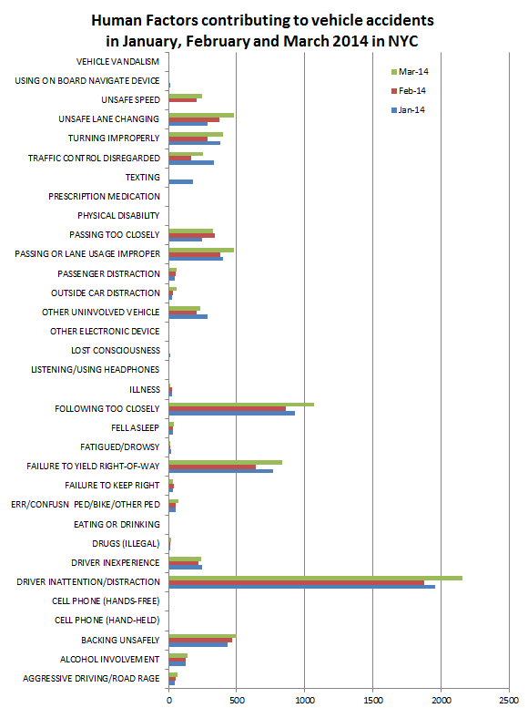 Human%20factors%20in%20car%20accidents%20March%202014.png
