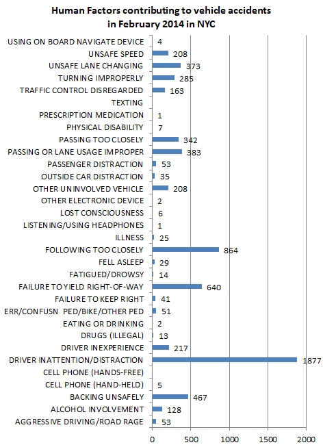 Human%20factors%20in%20car%20accidents%20february%202014.png