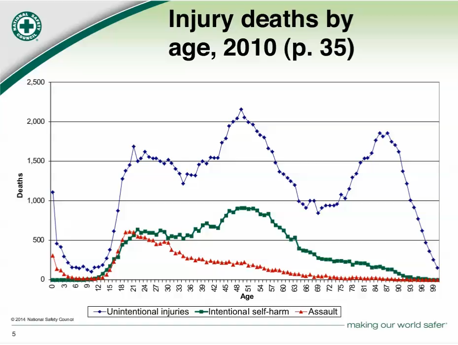 Injury%20deaths%20by%20age.png