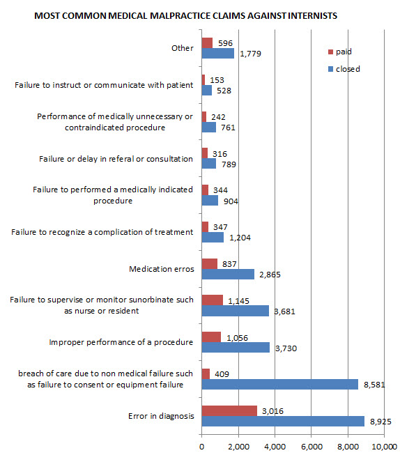 Medical%20Malpractice%20Claims%20Internists%202.jpg