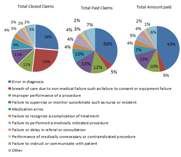 Medical%20Malpractice%20Claims%20Internists.jpg