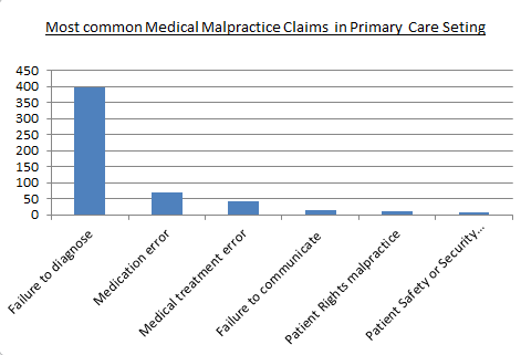 Medical%20Malpractice%20Failure%20to%20Diagnose.png