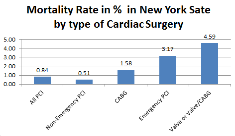 Mortality%20rate%20in%20New%20York%20Cardiac%20Surgery.png