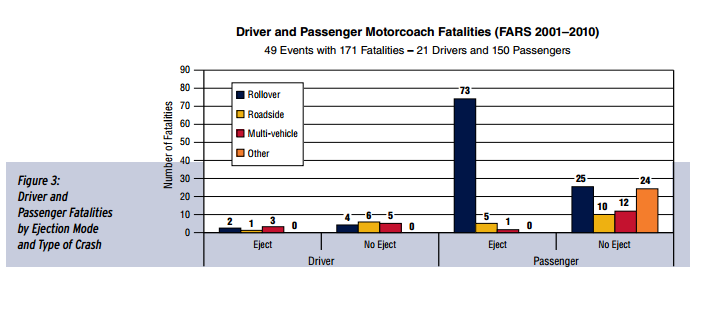 Motorcoaches%20fatalities.png