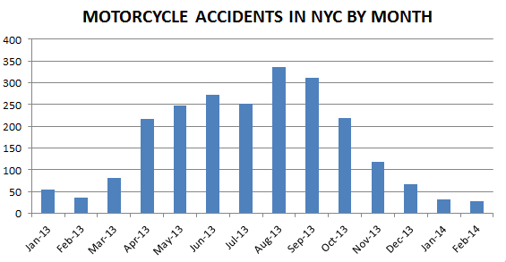 Motorcycle%20Accident%20in%20NYC.png