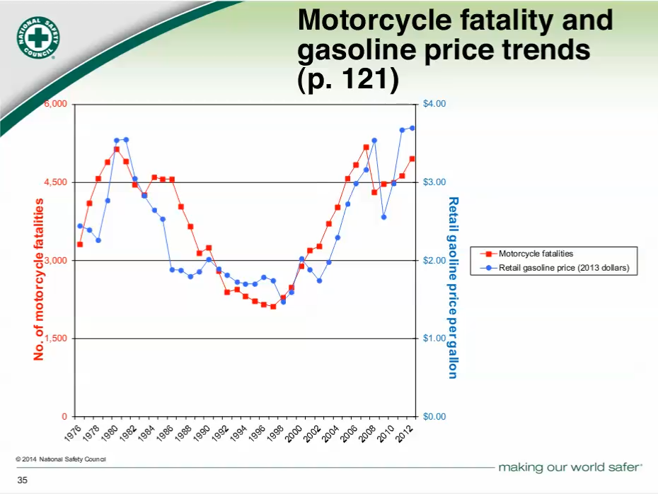 Motorcycle%20fatality%20and%20gas%20price.png
