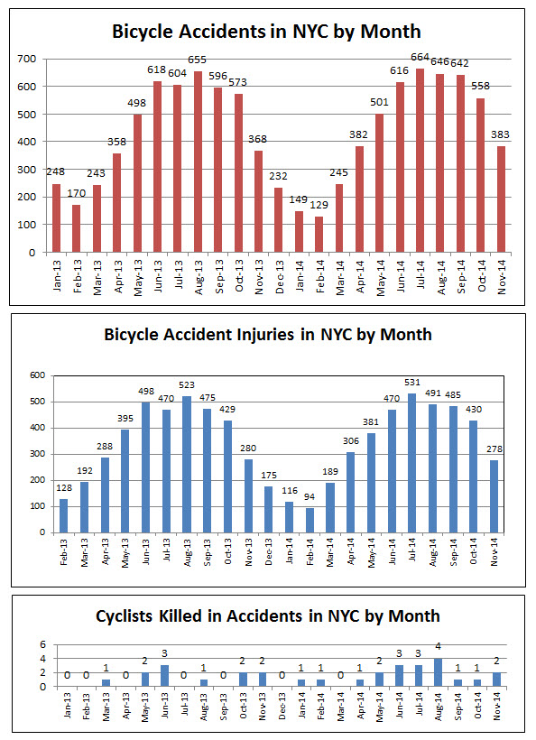 NYC%20bicycle%20accidents%20injuries%20deaths%20Nov%202014.jpg