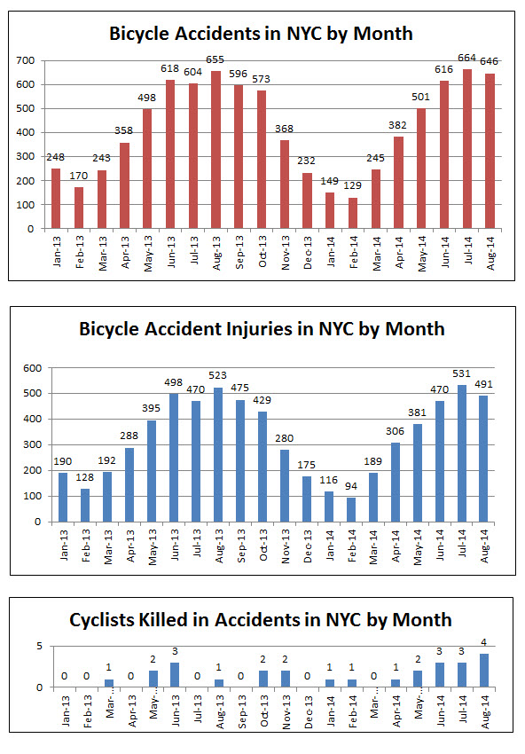 NYC%20bicycle%20accidents%20injuries%20deaths%20august%202014.jpg