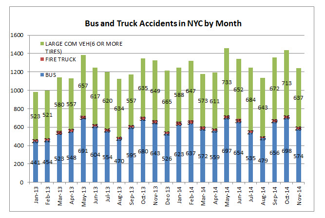 NYC%20bus%20truck%20accidents%20November%202014.jpg