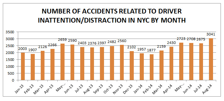 NYC%20distracted%20driving%20accidents%20august%202014.jpg