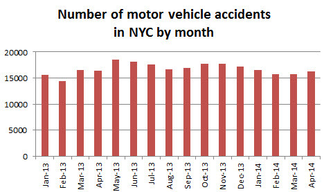 NYC%20motor%20vehicle%20accidents%20april%202014.jpg