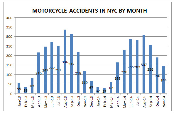 NYC%20motorcycle%20accidents%20November%202014.jpg