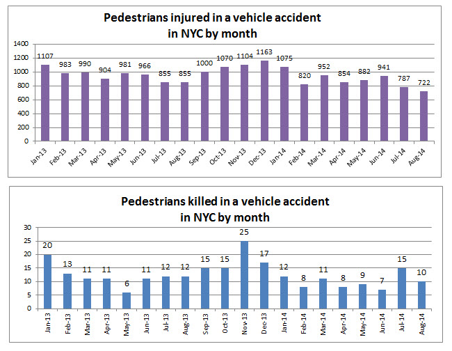 NYC%20pdestrain%20injuries%20and%20deaths%20august%202014.jpg