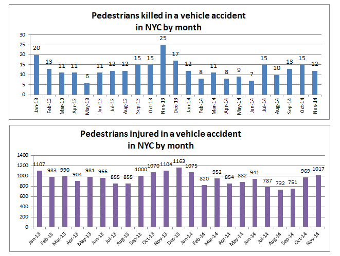 NYC%20pedestrian%20accident%20deaths%20and%20injuries%20November%202014.png