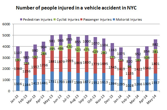 NYC%20personal%20injury%20traffic%20may%202014.jpg