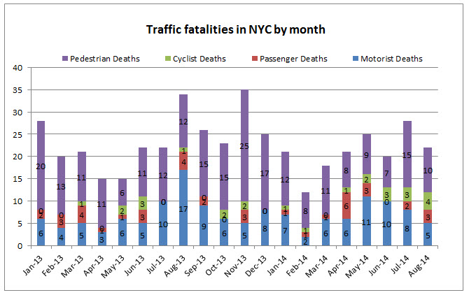 NYC%20traffic%20fatalities%20Agust%202014.jpg