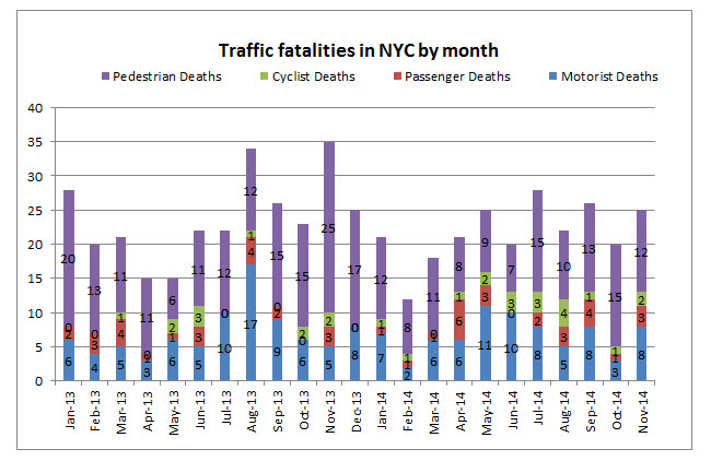 NYC%20traffic%20fatalities%20November%202014.jpg