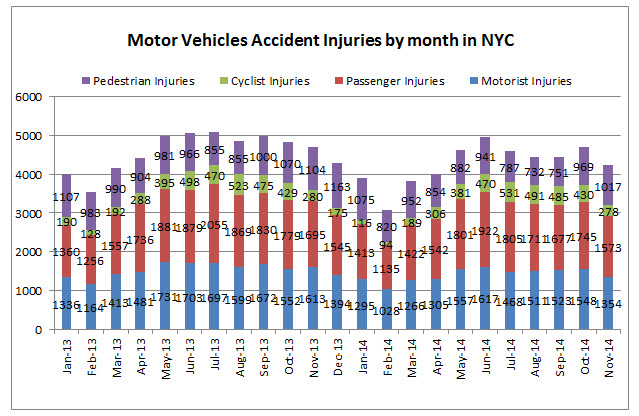 NYC%20traffic%20injuries%20November%202014.jpg