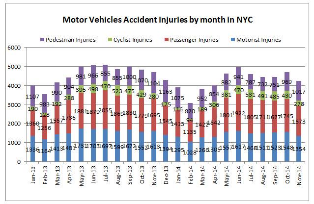 NYC%20traffic%20injuries%20November%202014.jpg